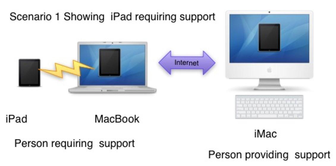 Scenario 1 iPad Support