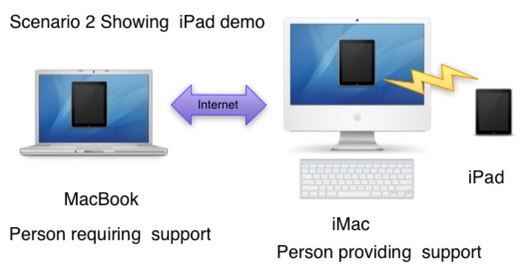 Scenario 2 iPad Demo